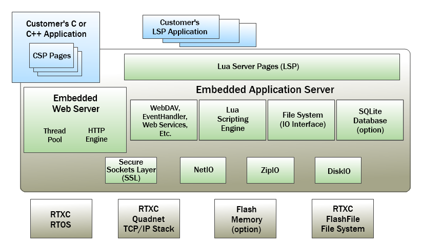 Embedded Application Server