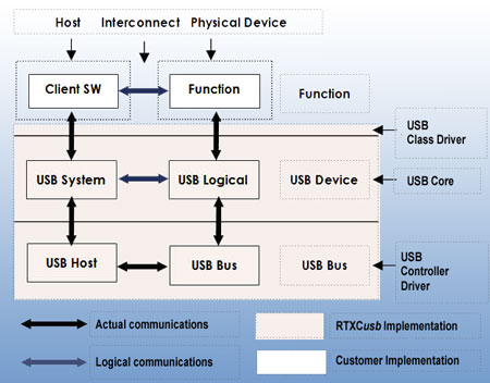 Embedded USB Architecture