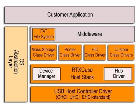 USB Embedded Host